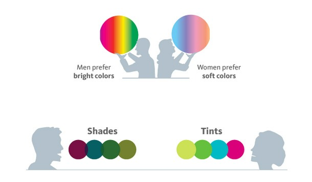 Men Color and women chose