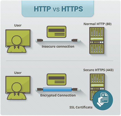 HTTP vs HTTPS Secure Connection